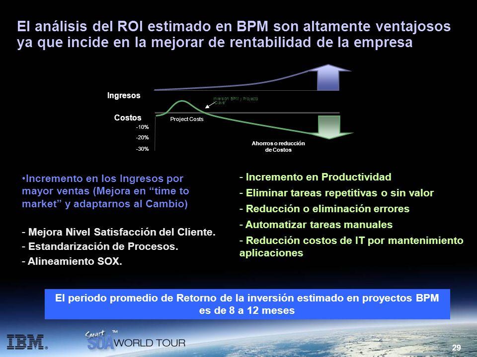 29 El análisis del ROI estimado en BPM son altamente ventajosos ya que incide en la mejorar de rentabilidad de la empresa Incremento en los Ingresos p