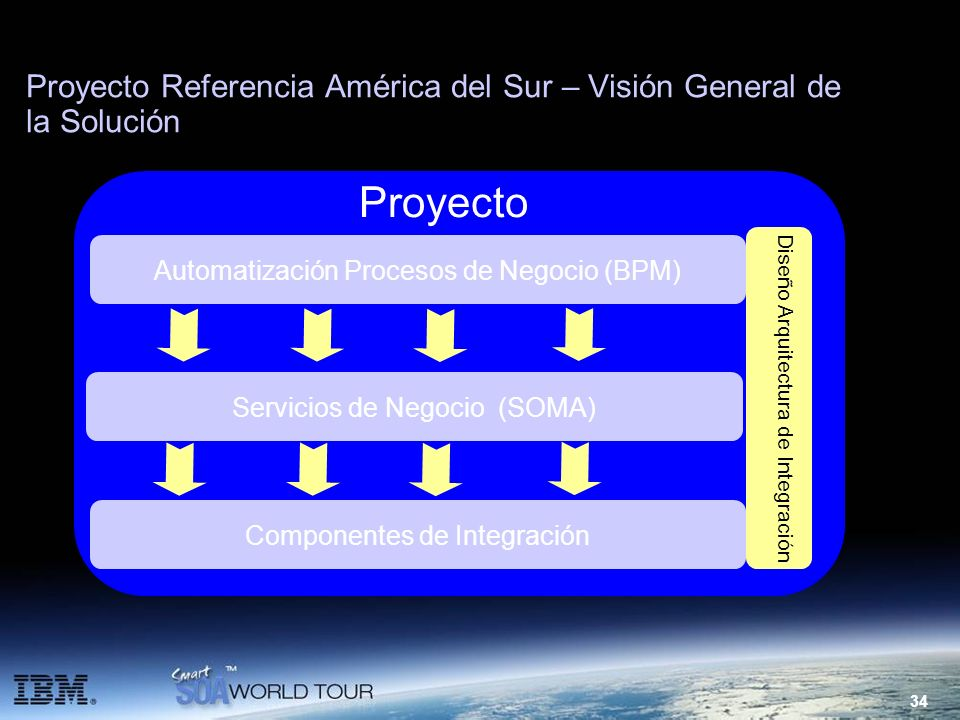 34 Proyecto Referencia América del Sur – Visión General de la Solución Proyecto Automatización Procesos de Negocio (BPM) Servicios de Negocio (SOMA) C