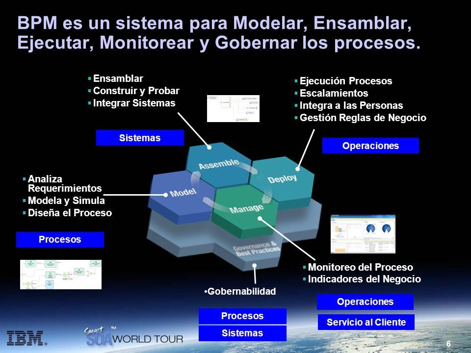 6 BPM es un sistema para Modelar, Ensamblar, Ejecutar, Monitorear y Gobernar los procesos. Analiza Requerimientos Modela y Simula Diseña el Proceso Ej