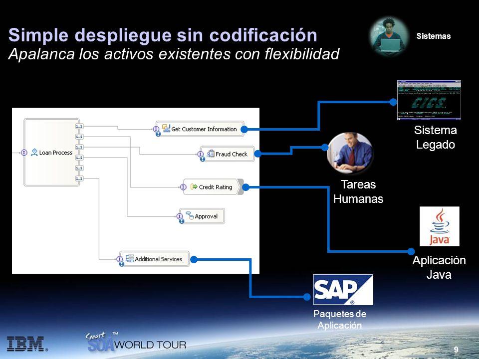 9 Simple despliegue sin codificación Apalanca los activos existentes con flexibilidad Paquetes de Aplicación Tareas Humanas Sistema Legado Aplicación