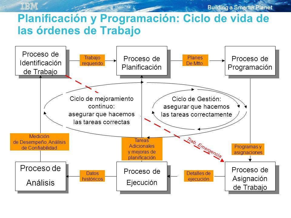 Building a Smarter Planet Proceso de Identificación de Trabajo Proceso de Planificación Proceso de Programación Proceso de Ejecución Proceso de Asigna