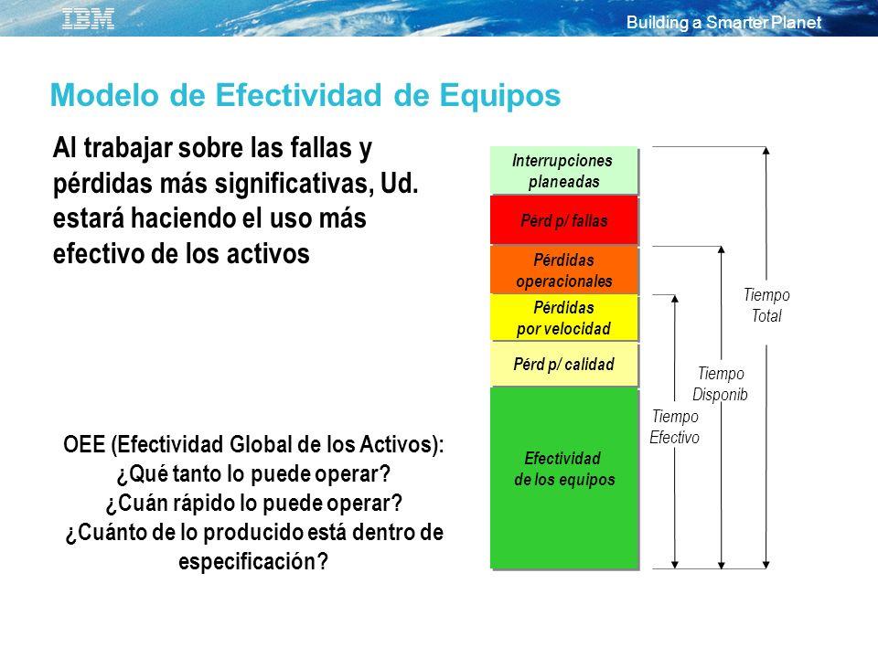 Building a Smarter Planet Modelo de Efectividad de Equipos Interrupciones planeadas Interrupciones planeadas Pérd p/ fallas Pérdidas operacionales Pér