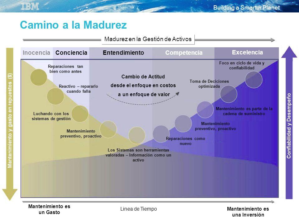 Building a Smarter Planet Camino a la Madurez Inocencia ConcienciaEntendimientoCompetencia Excelencia Madurez en la Gestión de Activos Mantenimiento e