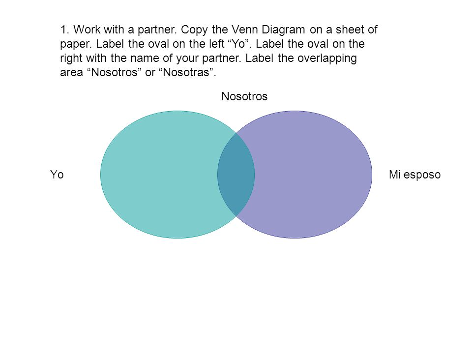 Yo Mi esposo Nosotros 1. Work with a partner. Copy the Venn Diagram on a sheet of paper. Label the oval on the left Yo. Label the oval on the right wi