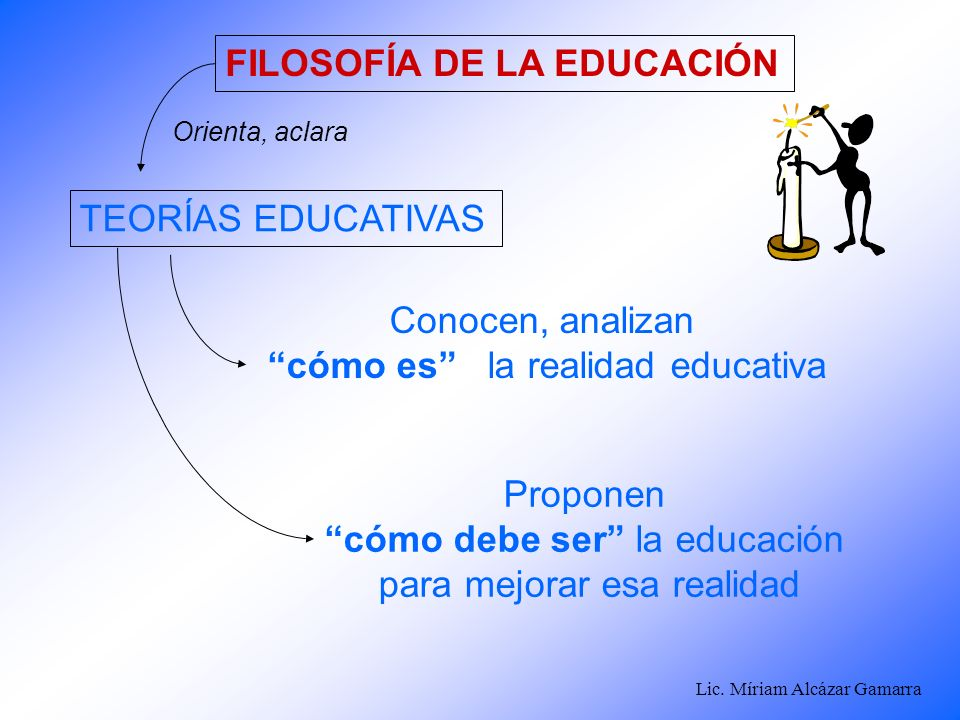 Lic. Míriam Alcázar Gamarra FILOSOFÍA DE LA EDUCACIÓN Orienta, aclara Conocen, analizan cómo es la realidad educativa Proponen cómo debe ser la educac