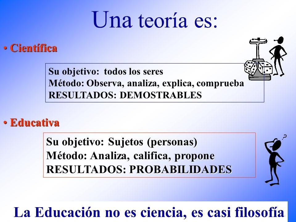 Lic. Míriam Alcázar Gamarra Una teoría es: Científica Científica Su objetivo: Sujetos (personas) Método: Analiza, califica, propone RESULTADOS: PROBAB