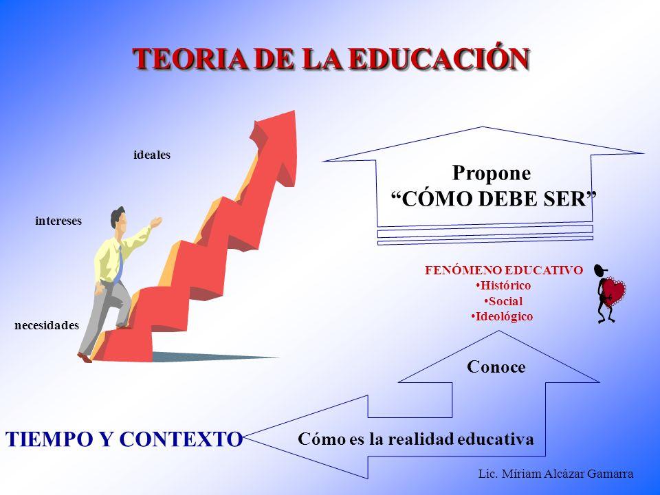 Lic. Míriam Alcázar Gamarra ideales necesidades intereses TIEMPO Y CONTEXTO Conoce Propone CÓMO DEBE SER TEORIA DE LA EDUCACIÓN Cómo es la realidad ed