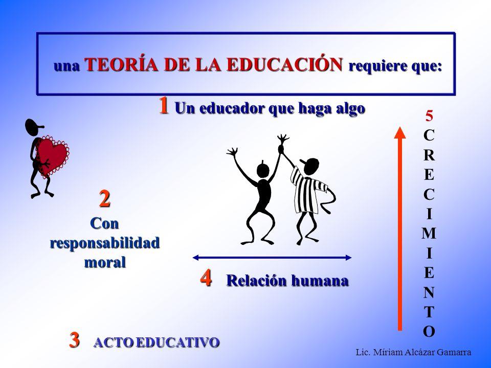 Lic. Míriam Alcázar Gamarra una TEORÍA DE LA EDUCACIÓN requiere que: una TEORÍA DE LA EDUCACIÓN requiere que: 5CRECIMIENTO5CRECIMIENTO 4 Relación huma