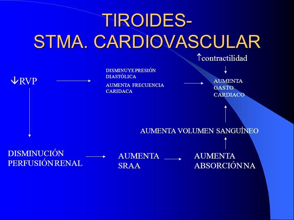 TIROIDES- STMA.CARDIOVASCULAR Sdme.