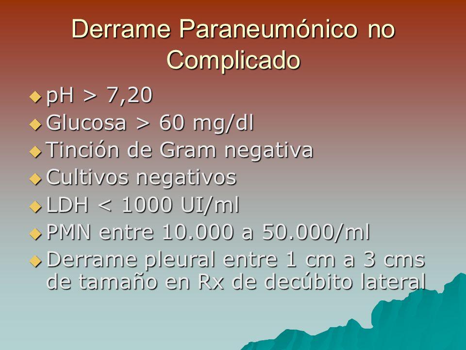 Derrame Paraneumónico no Complicado pH > 7,20 pH > 7,20 Glucosa > 60 mg/dl Glucosa > 60 mg/dl Tinción de Gram negativa Tinción de Gram negativa Cultivos negativos Cultivos negativos LDH < 1000 UI/ml LDH < 1000 UI/ml PMN entre 10.000 a 50.000/ml PMN entre 10.000 a 50.000/ml Derrame pleural entre 1 cm a 3 cms de tamaño en Rx de decúbito lateral Derrame pleural entre 1 cm a 3 cms de tamaño en Rx de decúbito lateral