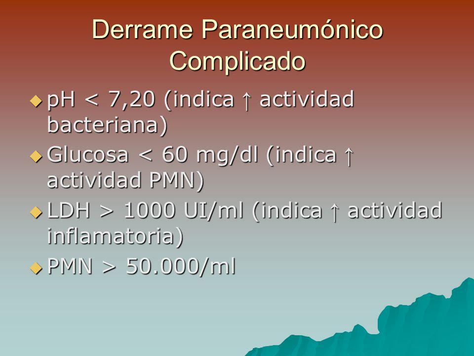 Derrame Paraneumónico Complicado pH < 7,20 (indica actividad bacteriana) pH < 7,20 (indica actividad bacteriana) Glucosa < 60 mg/dl (indica actividad PMN) Glucosa < 60 mg/dl (indica actividad PMN) LDH > 1000 UI/ml (indica actividad inflamatoria) LDH > 1000 UI/ml (indica actividad inflamatoria) PMN > 50.000/ml PMN > 50.000/ml