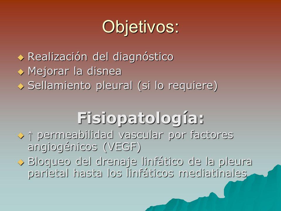Objetivos: Realización del diagnóstico Realización del diagnóstico Mejorar la disnea Mejorar la disnea Sellamiento pleural (si lo requiere) Sellamiento pleural (si lo requiere)Fisiopatología: permeabilidad vascular por factores angiogénicos (VEGF) permeabilidad vascular por factores angiogénicos (VEGF) Bloqueo del drenaje linfático de la pleura parietal hasta los linfáticos mediatinales Bloqueo del drenaje linfático de la pleura parietal hasta los linfáticos mediatinales