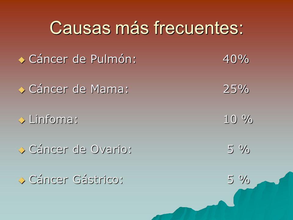 Causas más frecuentes: Cáncer de Pulmón:40% Cáncer de Pulmón:40% Cáncer de Mama:25% Cáncer de Mama:25% Linfoma:10 % Linfoma:10 % Cáncer de Ovario: 5 % Cáncer de Ovario: 5 % Cáncer Gástrico: 5 % Cáncer Gástrico: 5 %