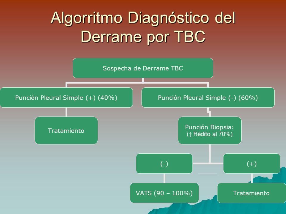 Algorritmo Diagnóstico del Derrame por TBC Sospecha de Derrame TBC Punción Pleural Simple (+) (40%) Tratamiento Punción Pleural Simple (-) (60%) Punción Biopsia: ( Rédito al 70%) (-) VATS (90 – 100%) (+) Tratamiento