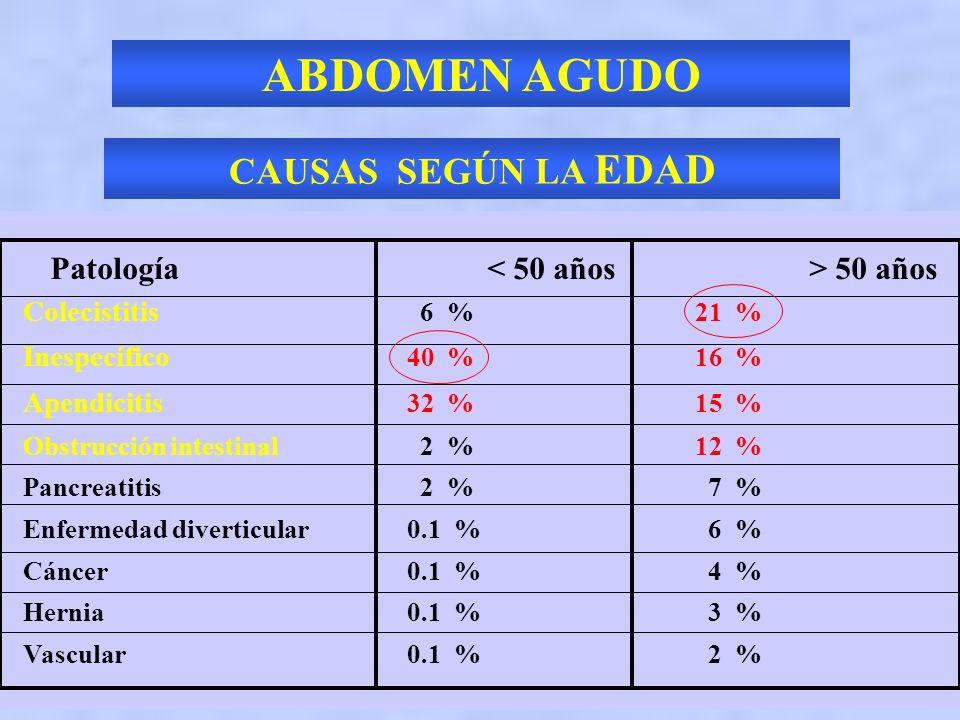 DOLOR ABDOMINAL AGUDO CAUSAS EXTRA ABDOMINALES METABOLICAS CETOACIDOSIS DIABETICA Y ALCOHOLICA, UREMIA, PORFIRIA TOXICAS INTOXICACION POR METANOL O ME