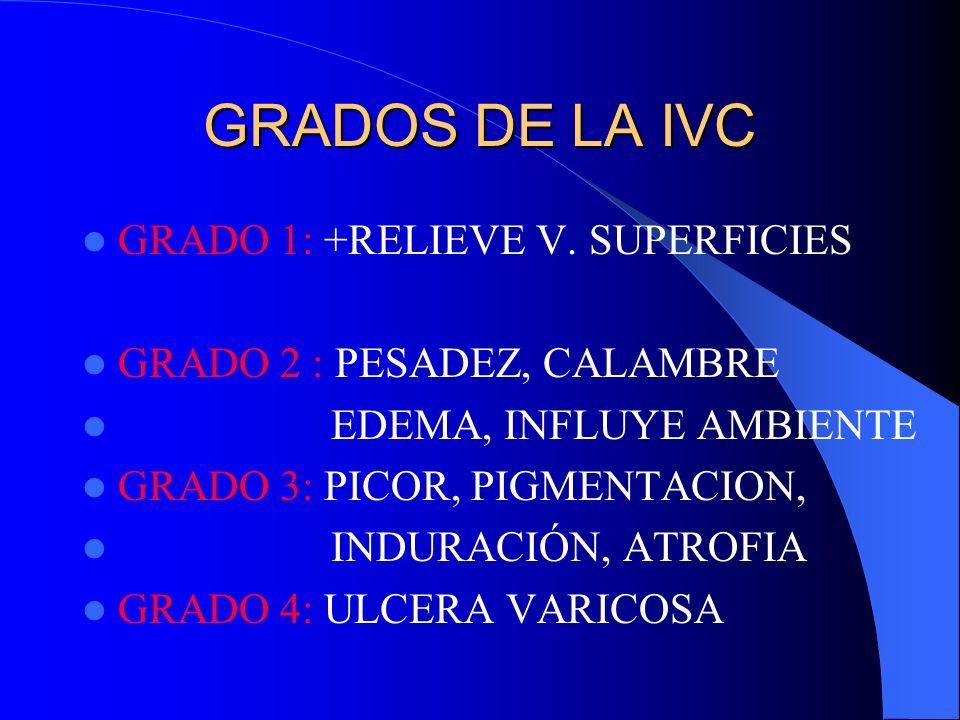 GRADOS DE LA IVC GRADO 1: +RELIEVE V. SUPERFICIES GRADO 2 : PESADEZ, CALAMBRE EDEMA, INFLUYE AMBIENTE GRADO 3: PICOR, PIGMENTACION, INDURACIÓN, ATROFI