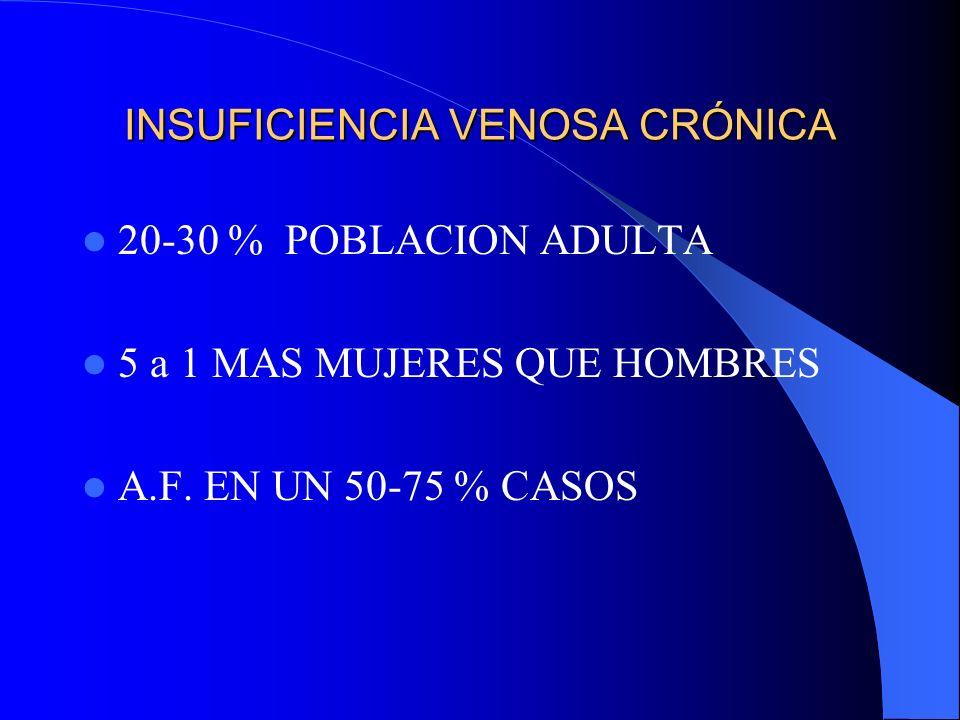 INSUFICIENCIA VENOSA CRÓNICA 20-30 % POBLACION ADULTA 5 a 1 MAS MUJERES QUE HOMBRES A.F. EN UN 50-75 % CASOS