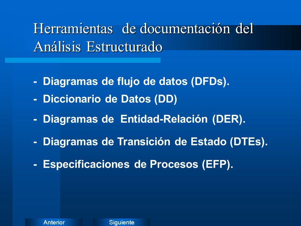 SiguienteAnterior 1 2 3 DIAGRAMA DE FLUJOS DE DATOS DFD