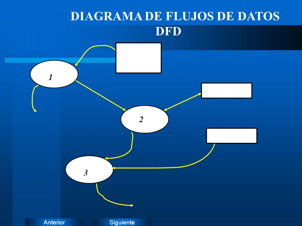 SiguienteAnterior Es un grupo organizado de definiciones de todos los elementos de datos del Sistema que está siendo modelado.