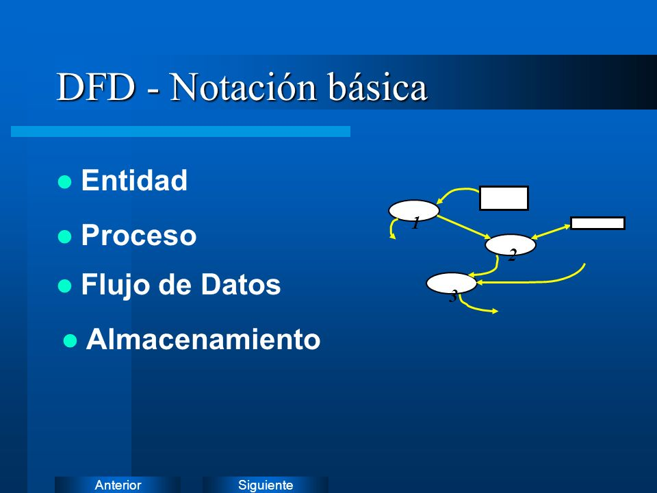 SiguienteAnteriorEntidad Representa un productor o consumidor de información que reside fuera de los límites del sistema modelado.