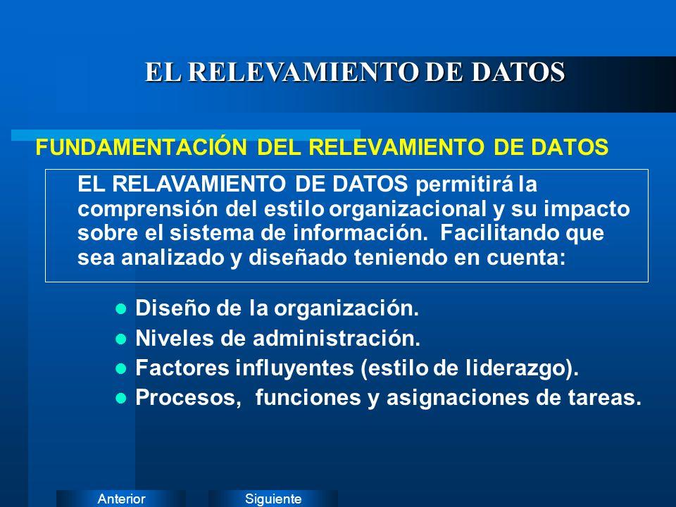 SiguienteAnterior EL RELEVAMIENTO DE DATOS LA ENTREVISTA CUESTIONARIOS PRESENTACIONES DE PROVEEDORES RECOLECCIÓN DE DATOS INVESTIGACIÓN EXTERNAS VISITAS A OTRAS INSTALACIONES HERRAMIENTAS UTILIZADAS PARA EL RELEVAMIENTO DE DATOS