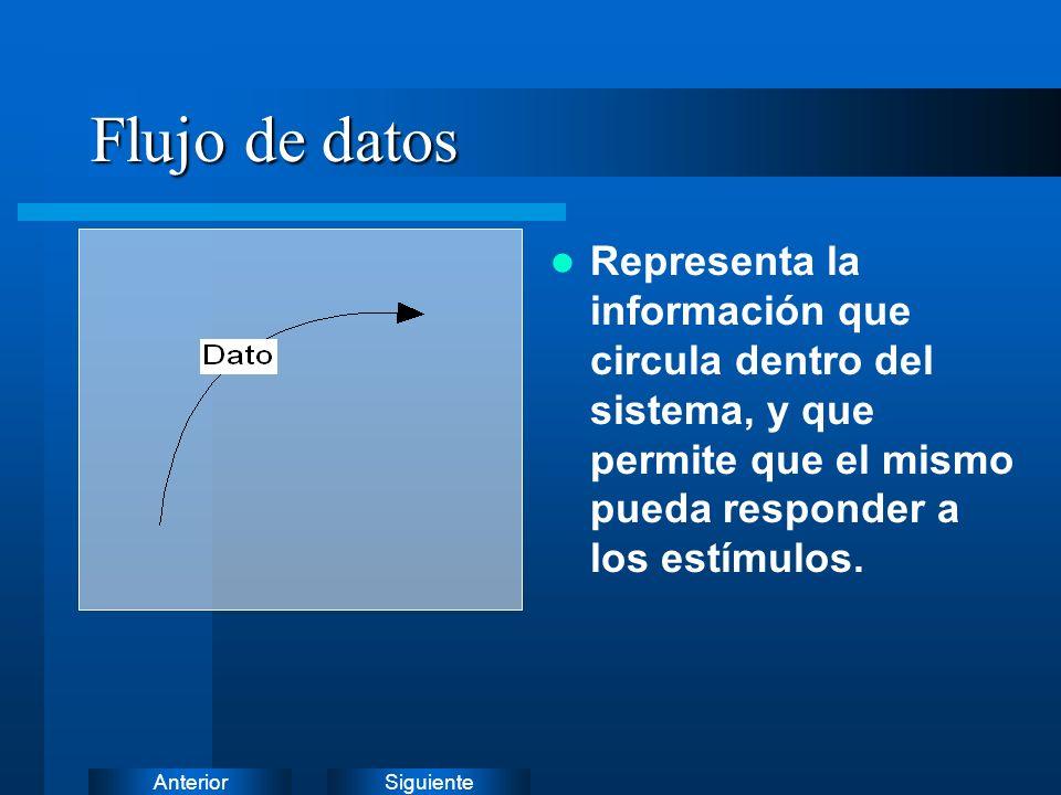 SiguienteAnterior Flujo de datos - Lectura Representa la lectura de un registro de información o parte del mismo.