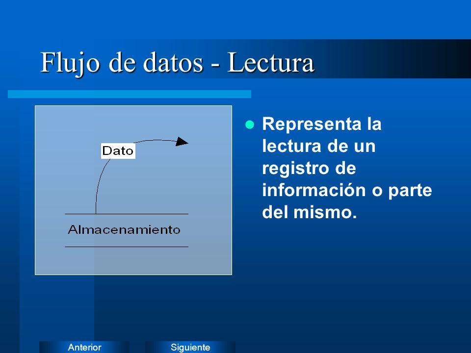 SiguienteAnterior Flujo de datos - Modificación Representa la modificación de un registro de información.