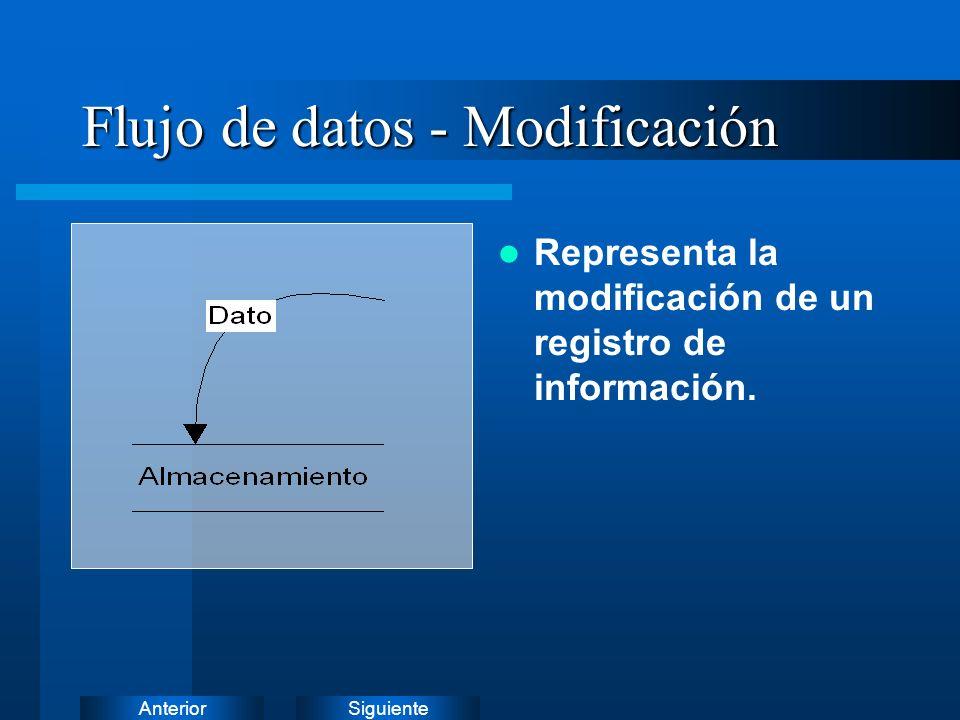 SiguienteAnterior Flujo de datos - Alta Representa la creación de un nuevo registro de información.