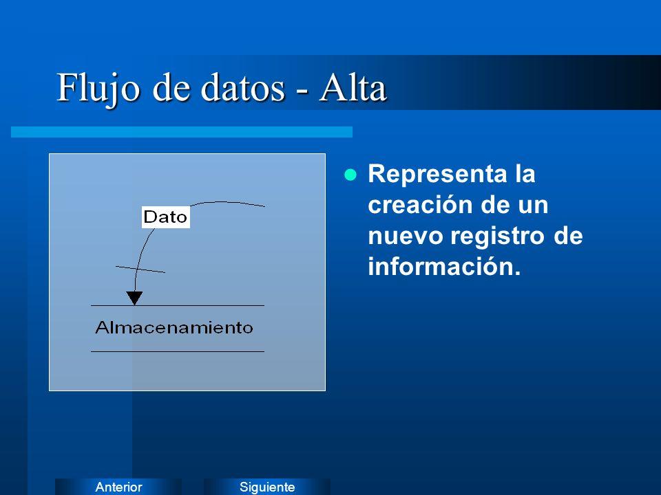 SiguienteAnterior Flujo de datos - Eliminación Representa la eliminación de un registro de información.