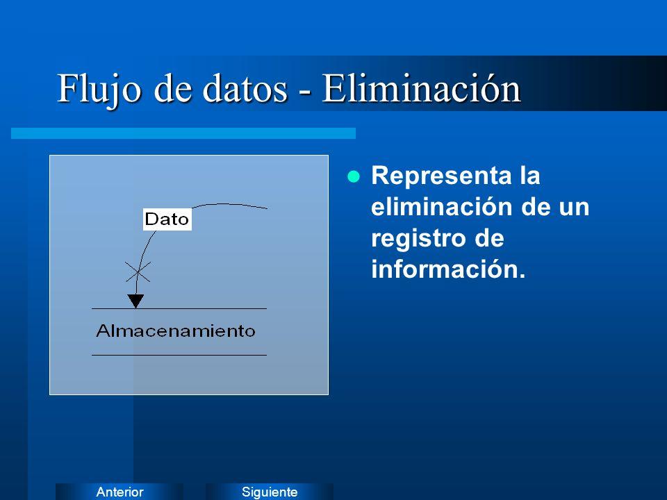 SiguienteAnteriorAlmacenamiento Representa un depósito de datos que se almacenan para su uso posterior.