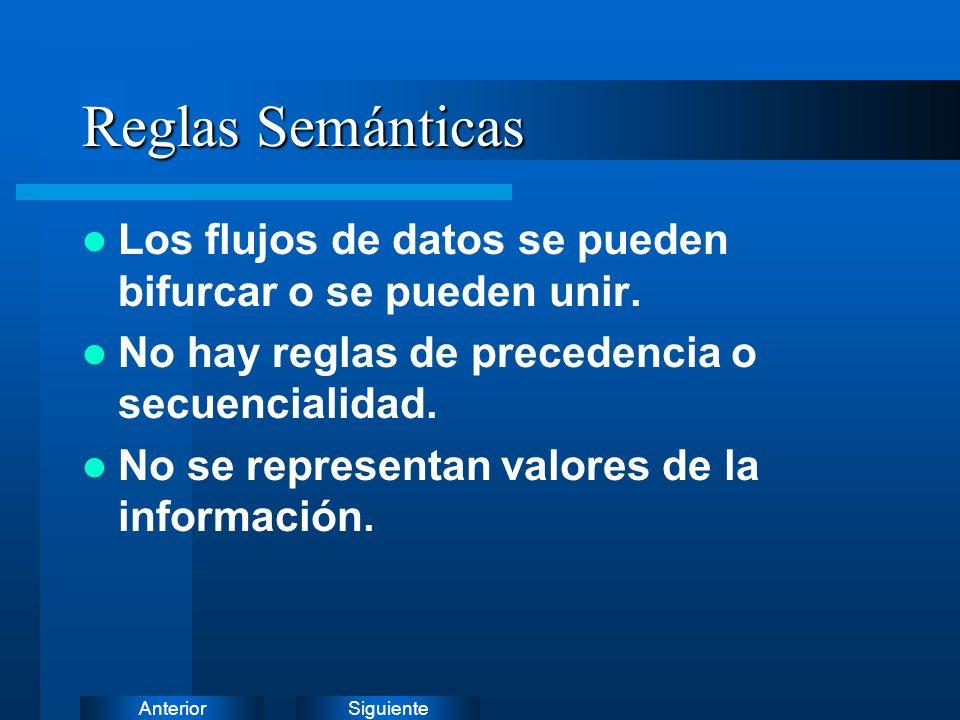 SiguienteAnterior Denotación de la semántica Todo flujo debe tener nombre.
