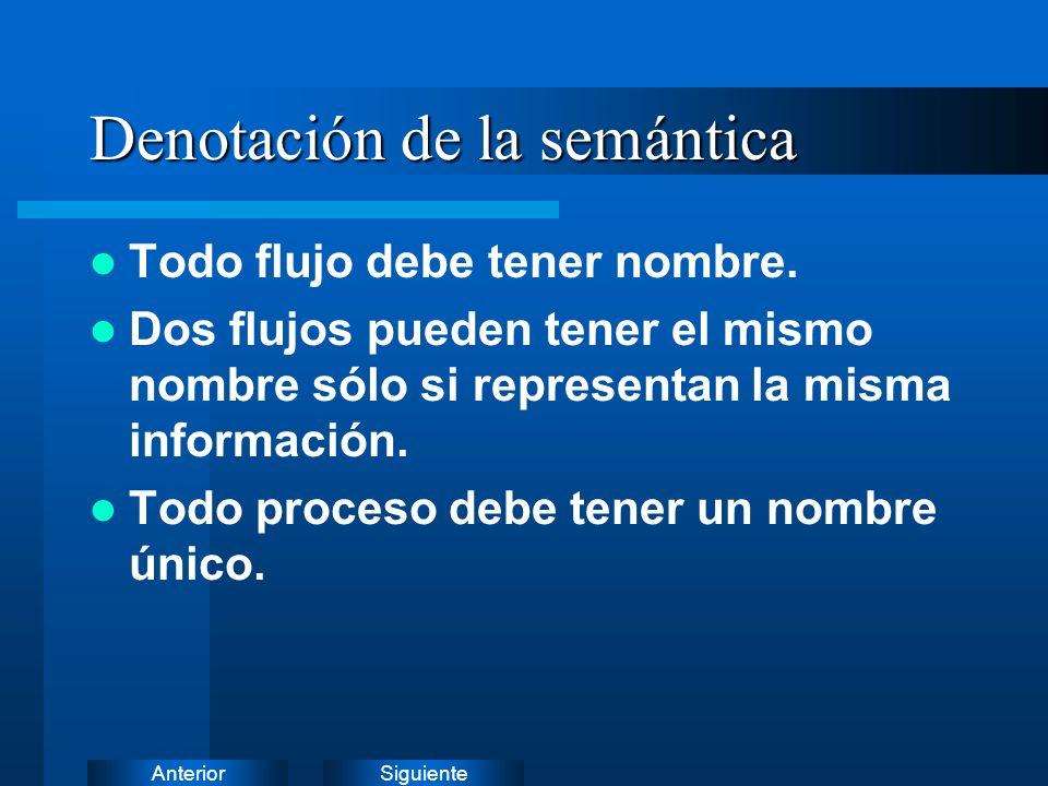 SiguienteAnterior DFD - Notación extendida Flujo de Datos Contínuos Proceso de Control Flujo de Control Proceso Múltiple