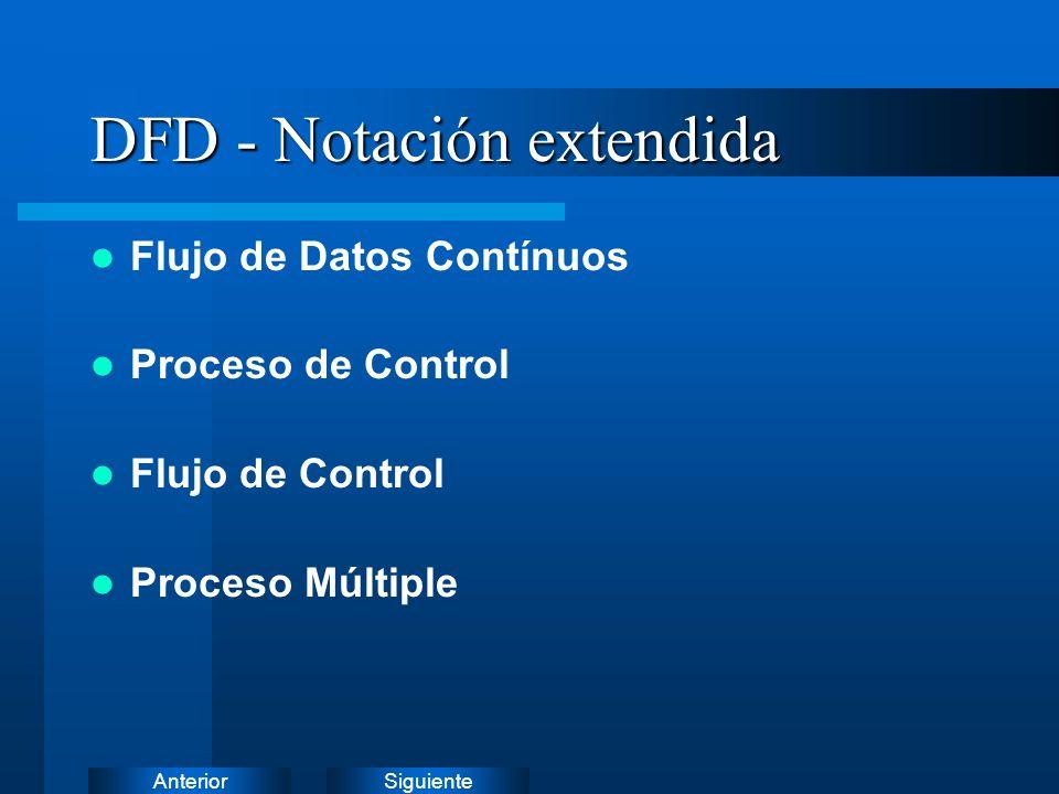 SiguienteAnterior Flujo de Datos Contínuos Representa flujos de datos que entran o salen de procesos o entidades en forma continua.