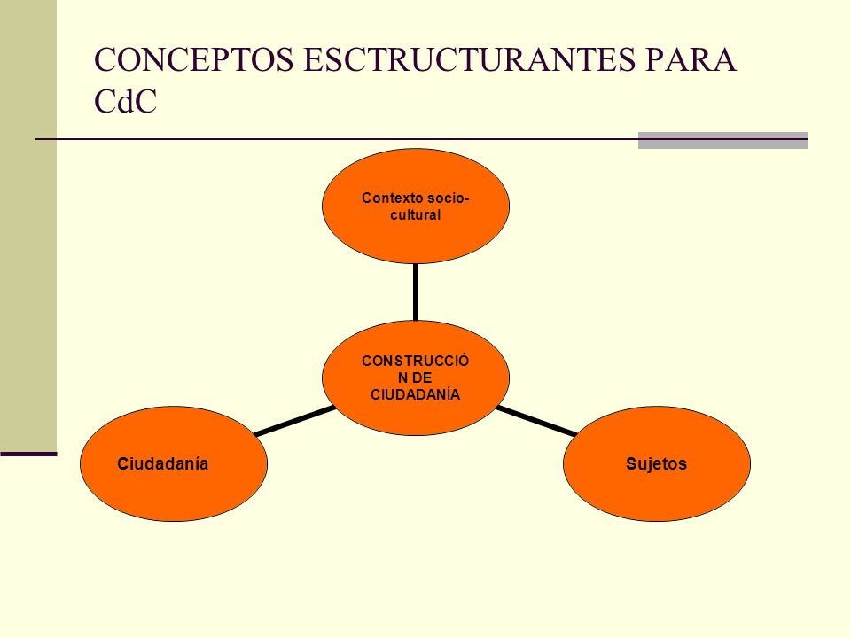 ÁMBITOS POR LOS CUALES ES POSIBLE TRANSITAR LA CONSTRUCCIÓN DE CIUDADANÍA EN LA ESCUELA: 1.