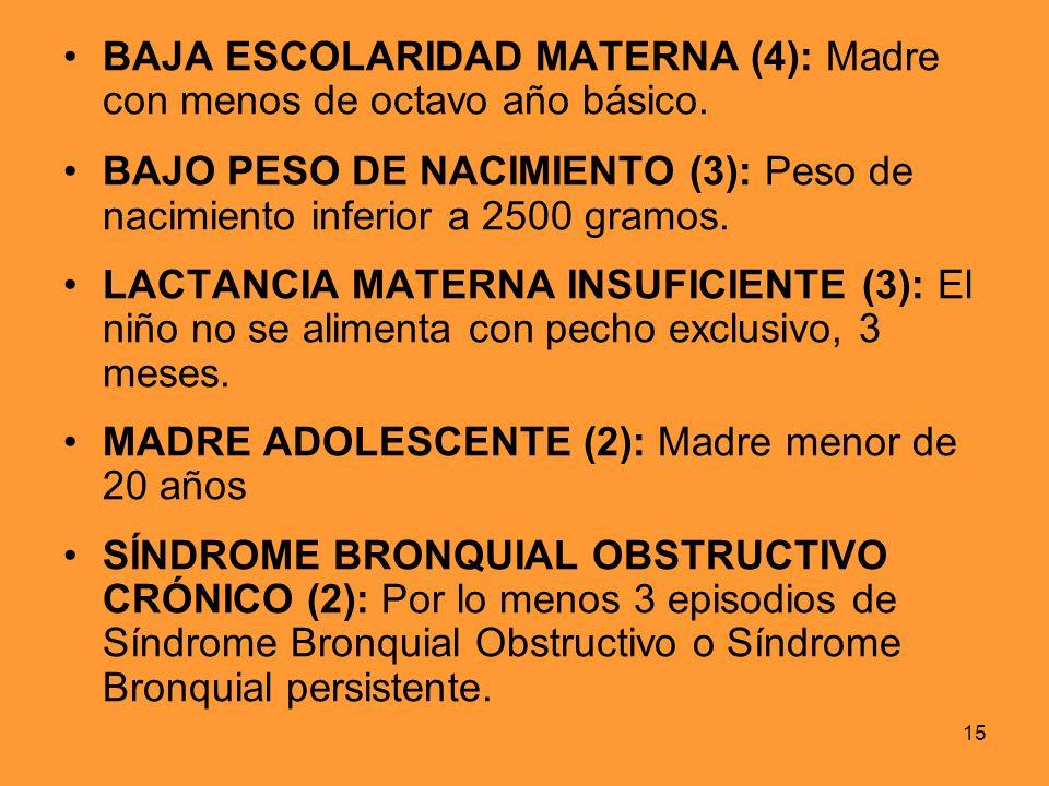 15 BAJA ESCOLARIDAD MATERNA (4): Madre con menos de octavo año básico. BAJO PESO DE NACIMIENTO (3): Peso de nacimiento inferior a 2500 gramos. LACTANC