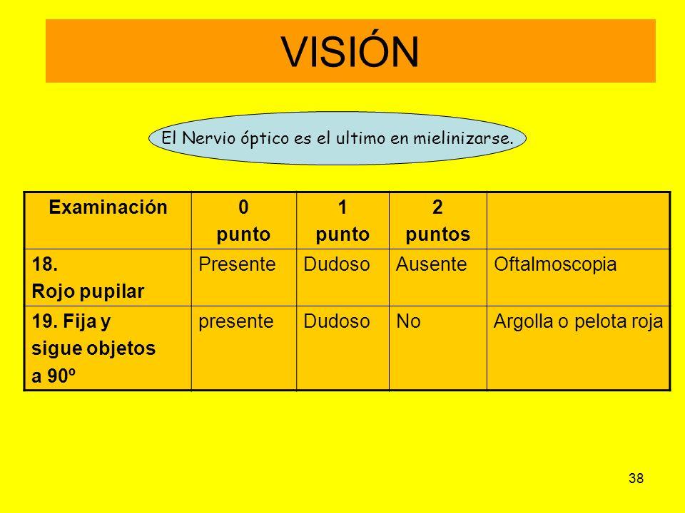 38 VISIÓN Examinación0 punto 1 punto 2 puntos 18. Rojo pupilar PresenteDudosoAusenteOftalmoscopia 19. Fija y sigue objetos a 90º presenteDudosoNoArgol
