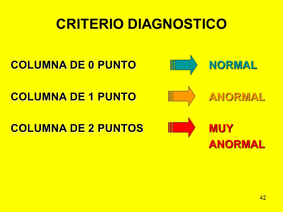 42 CRITERIO DIAGNOSTICO COLUMNA DE 0 PUNTONORMAL COLUMNA DE 0 PUNTO NORMAL COLUMNA DE 1 PUNTOANORMAL COLUMNA DE 2 PUNTOSMUY ANORMAL