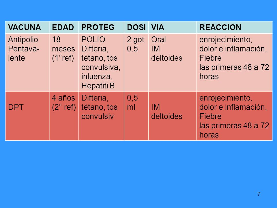 7 VACUNAEDADPROTEGDOSIVIAREACCION Antipolio Pentava- lente 18 meses (1°ref) POLIO Difteria, tétano, tos convulsiva, inluenza, Hepatiti B 2 got 0.5 Ora