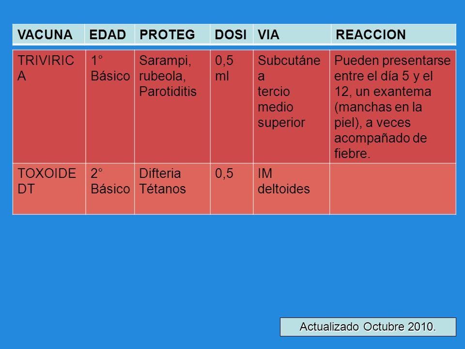 8 TRIVIRIC A 1° Básico Sarampi, rubeola, Parotiditis 0,5 ml Subcutáne a tercio medio superior Pueden presentarse entre el día 5 y el 12, un exantema (