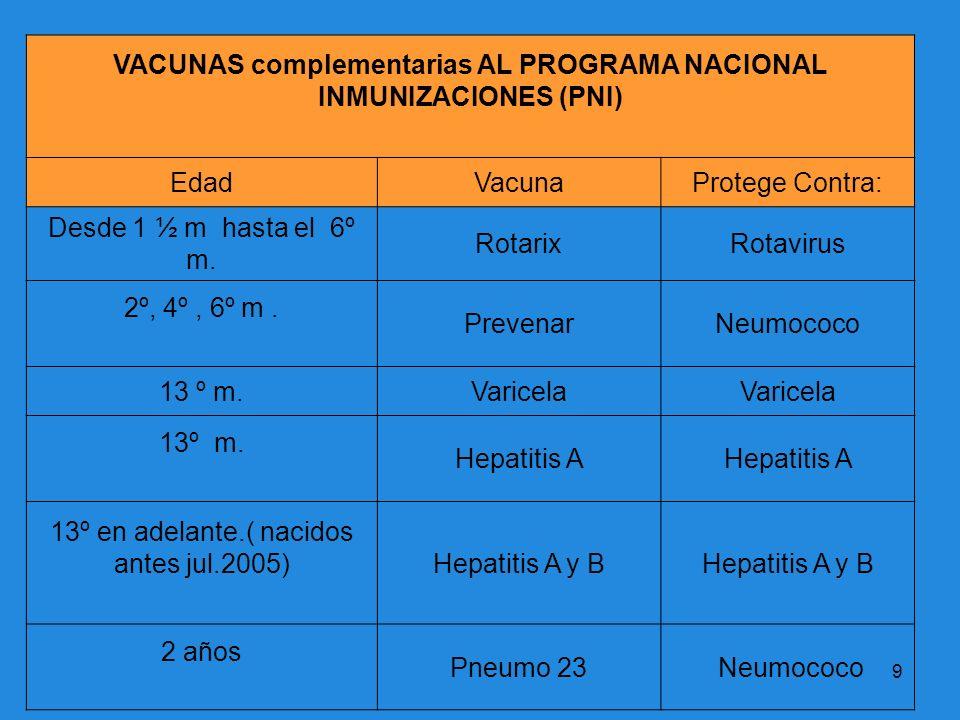 9 VACUNAS complementarias AL PROGRAMA NACIONAL INMUNIZACIONES (PNI) EdadVacunaProtege Contra: Desde 1 ½ m hasta el 6º m. RotarixRotavirus 2º, 4º, 6º m