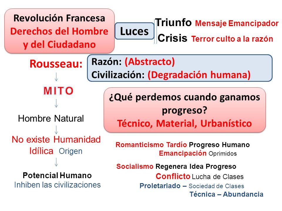 Luces Razón: (Abstracto) Civilización: (Degradación humana) Revolución Francesa Derechos del Hombre y del Ciudadano Revolución Francesa Derechos del H