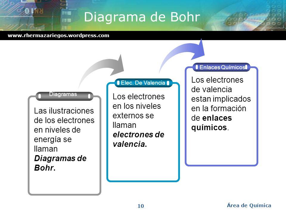 www.rhermazariegos.wordpress.com Electrones en niveles de energía El número máximo de electrones en un nivel de energía es 2n 2 Nivel2n 2 Número máxim