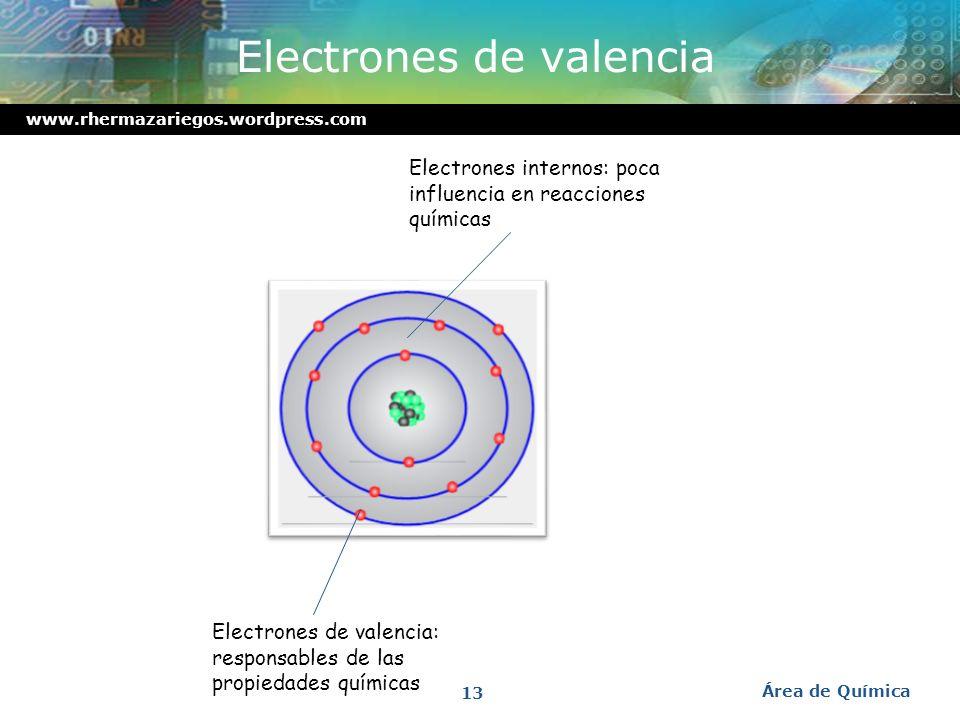 www.rhermazariegos.wordpress.com Núcleo Núcleo : Es la región central muy pequeña de un átomo donde se concentra su masa. Área de Química 12