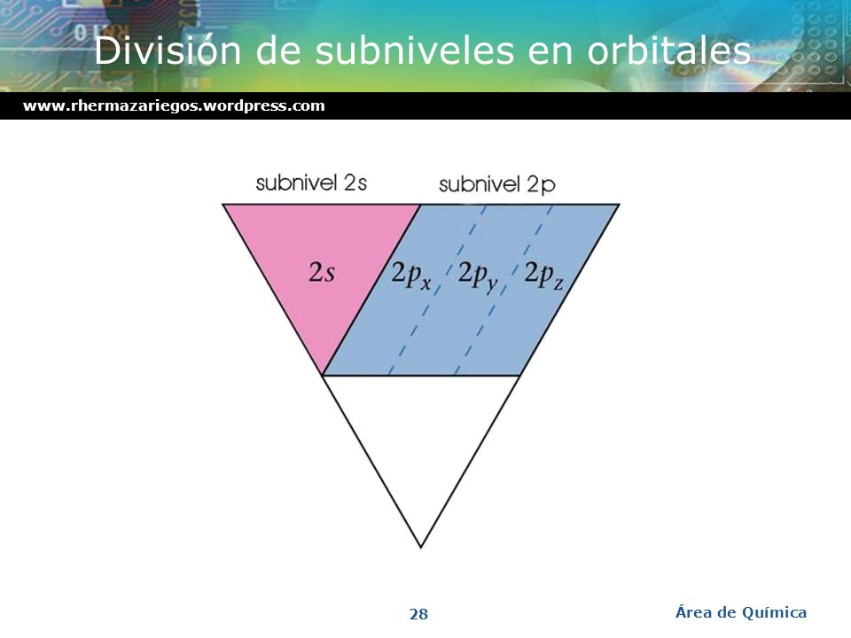 www.rhermazariegos.wordpress.com SUBNIVELORBITALSPINP. DE PAULI Cada subnivel contiene uno o más orbitales. Cada orbital puede contener uno o más elec