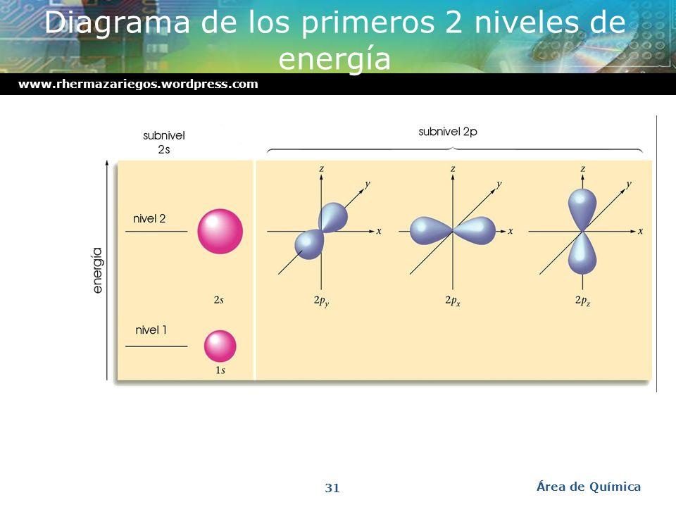 www.rhermazariegos.wordpress.com Orbitales p www.rhermazariegos.wordpress.com Área de Química 30
