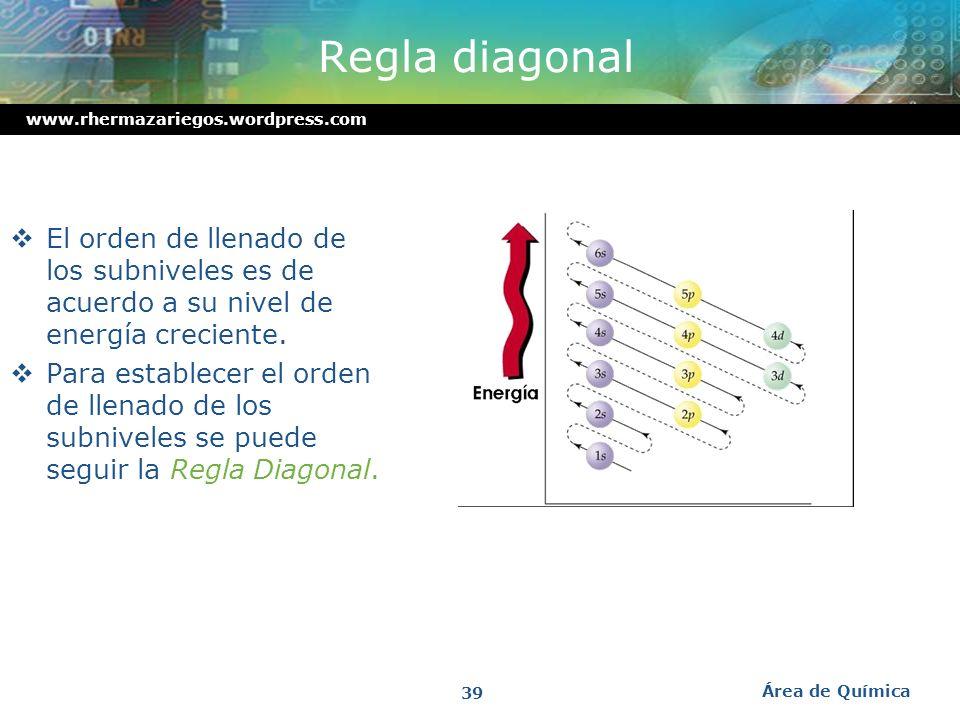 www.rhermazariegos.wordpress.com Configuración electrónica Configuración Electrónica: Es una descripción de la distribución de los electrones en un át