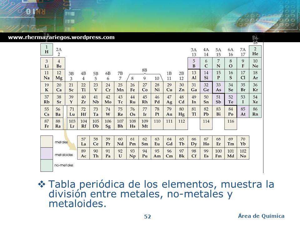 www.rhermazariegos.wordpress.com Metales, no-metales y metaloides Metales – sustancias brillosas, opacas, buenos conductores del calor y la electricid
