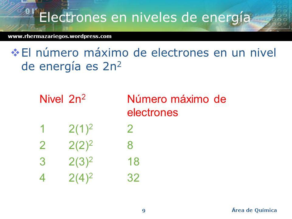 www.rhermazariegos.wordpress.com El átomo de Bohr 1 Bohr fue capaz de predecir con precisión los niveles de energía del átomo de hidrógeno. 2 Él deduj
