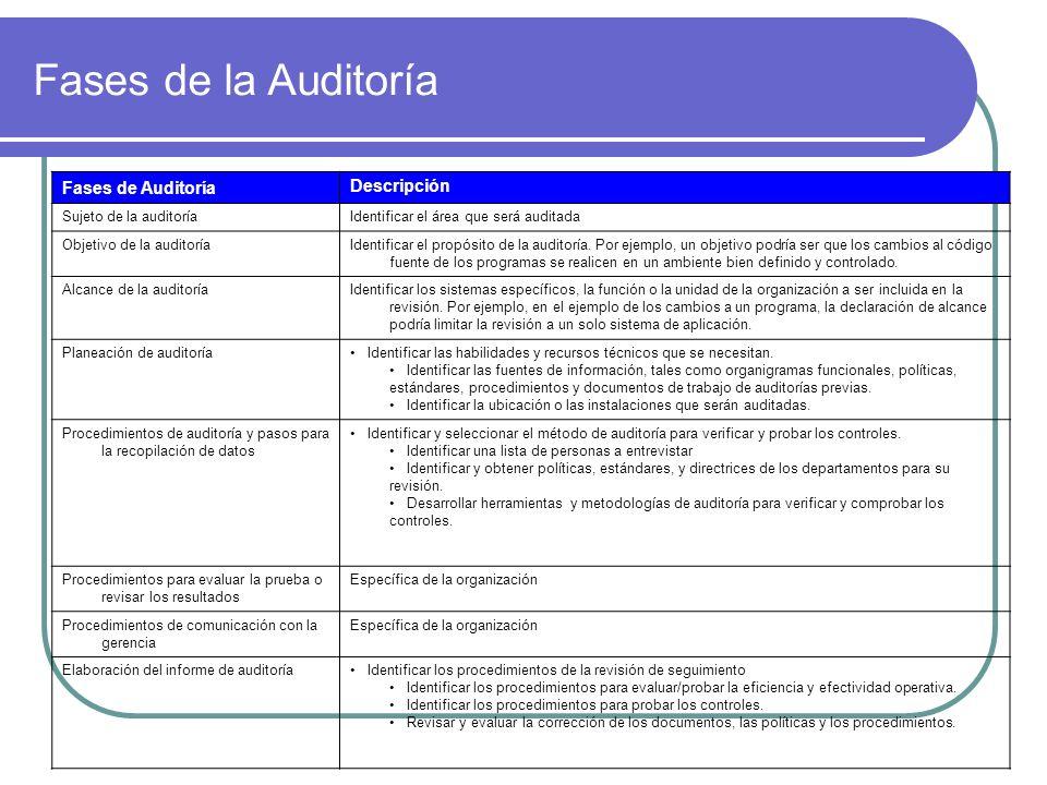 Fases de Auditoría Descripción Sujeto de la auditoríaIdentificar el área que será auditada Objetivo de la auditoríaIdentificar el propósito de la audi