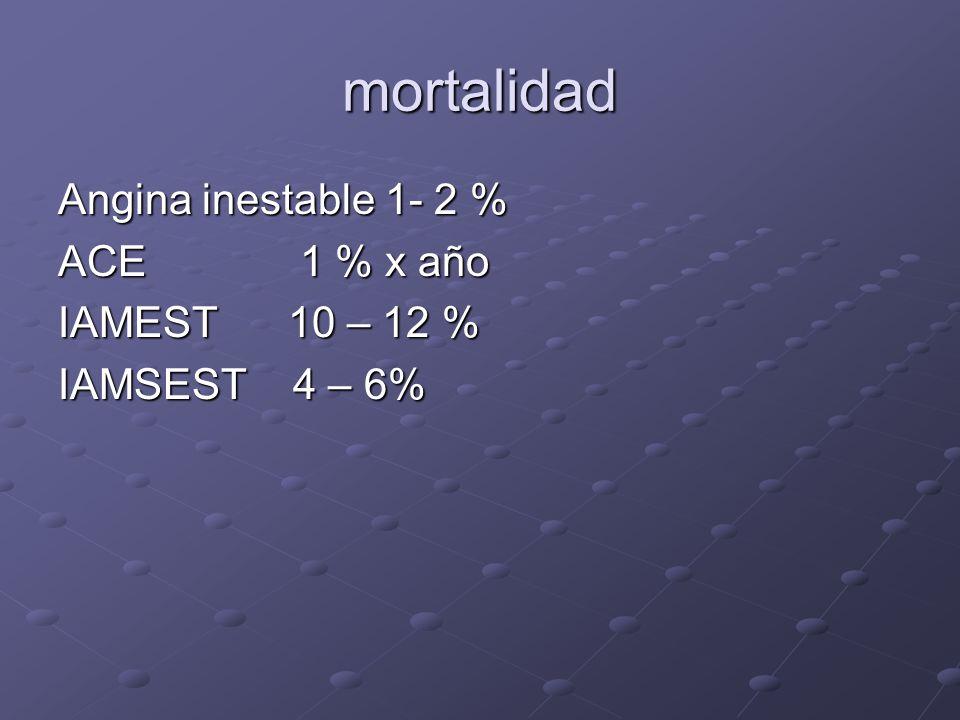 mortalidad Angina inestable 1- 2 % ACE 1 % x año IAMEST 10 – 12 % IAMSEST 4 – 6%
